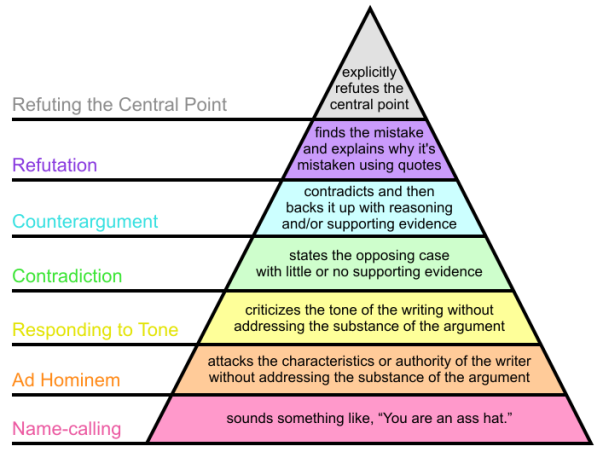 "Wikipedia edits are required to be in the top 3 layers of this pyramid (having supporting evidence), yet many recent edits are at level 4 ""State the opposing case with little or no supporting evidence"". Wikipedia? Wackypedia!"