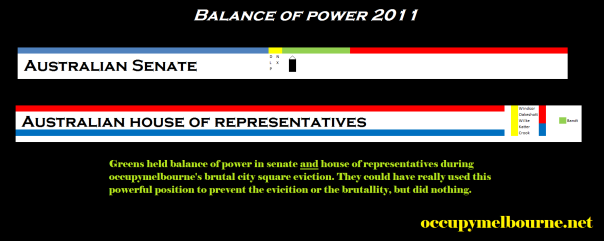 Australian political balance of power in 2011 during the brutal occupy Melbourne City Square eviction. The greens held balance of power in both houses.