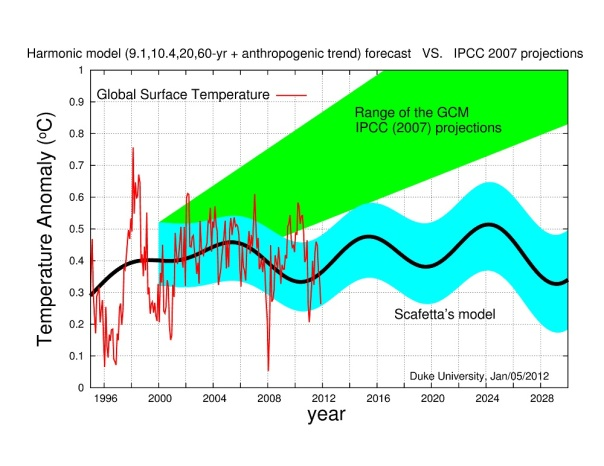 IPCC wrong again about global warming, stop giving these scaremongers money.