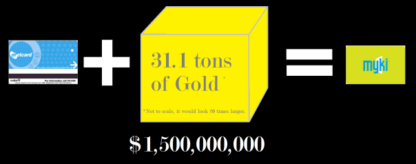 Cost of Myki visualized in gold.  approx 31.1 tons.  The gold would be cube of 117cm x 117 cm x 117 cm. About a million ounces of gold.