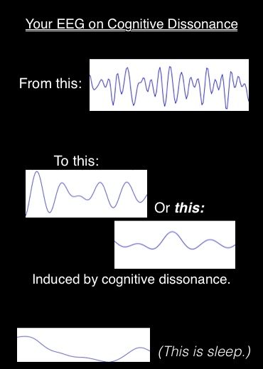 Your Brain on Cognitive Dissonance