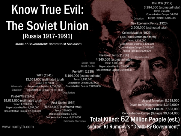 The Soviet union 1917 - 1991. 62 million killed by the government.