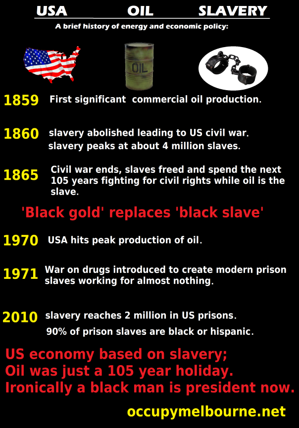 oil and slavery time line final image and tagged