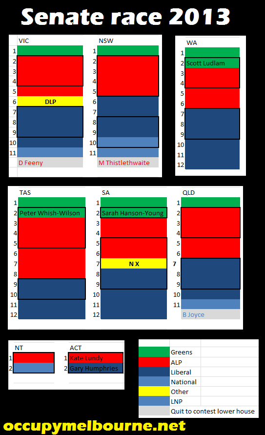 Senate race 2013