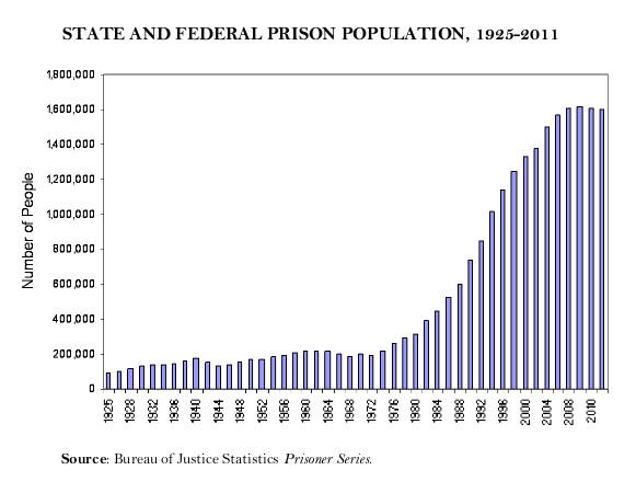 state and federal prison system essay Chapter 2- the united states' prison system: by the numbers   the united  states spends billions on the prison system each year, surpassing most federal.