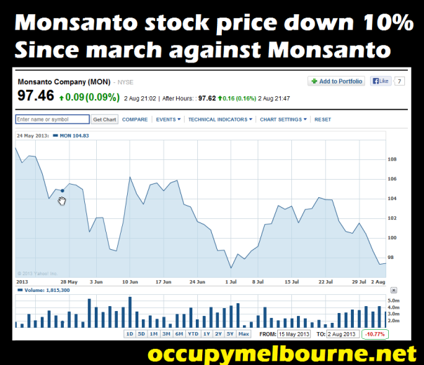stock price down monsanto