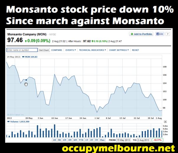 stock price down monsanto