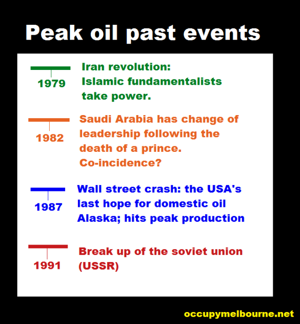 peak oil legend