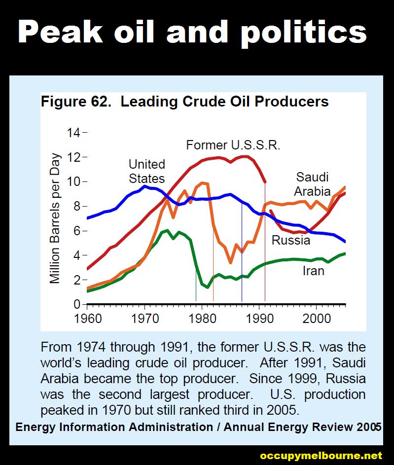 What is Peak Oil?