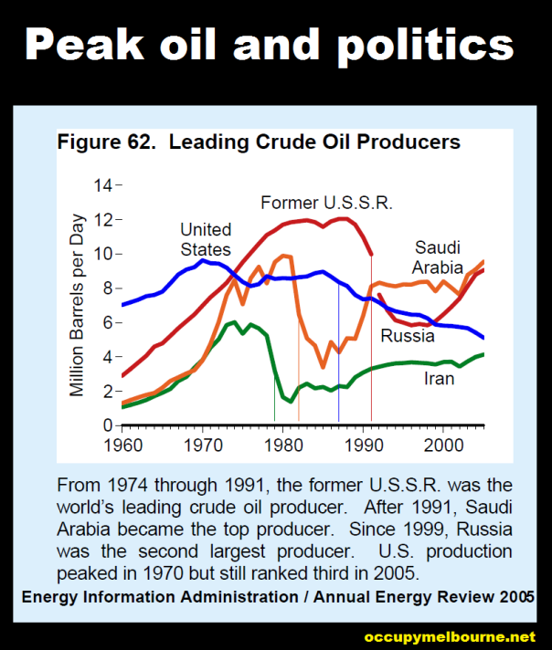 peak oil USA and USSR with critical change points