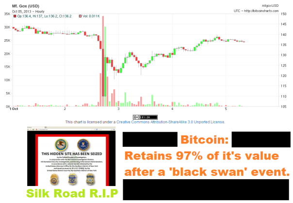 silk road gone bitcoin still strong
