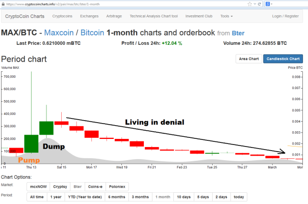 The first month of max coin, all the hallmarks of classic pump and dump. Data from Cryptsy, one of the larger exchanges.