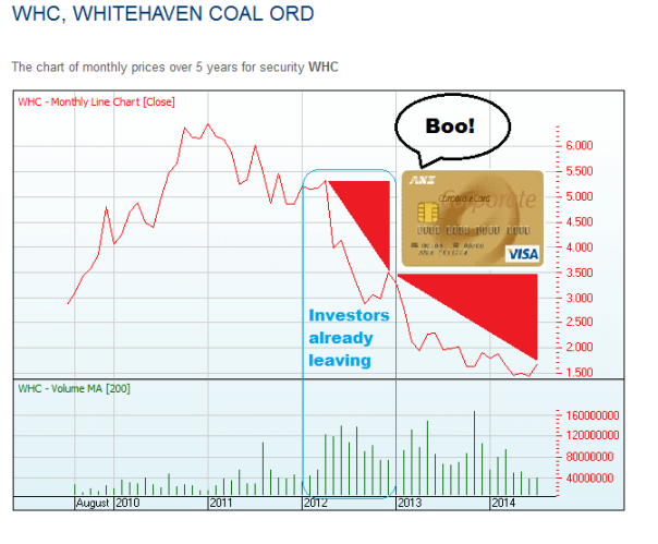 whitehaven analysis