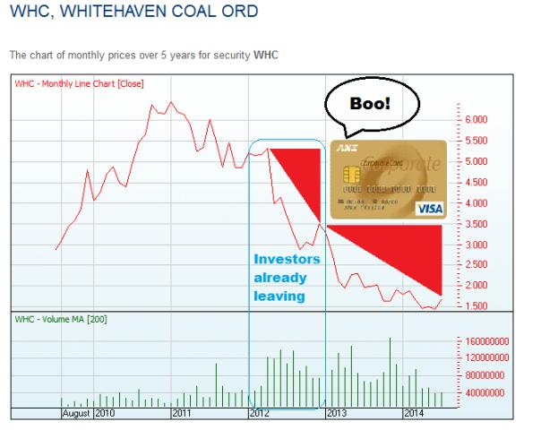 whitehaven analysis