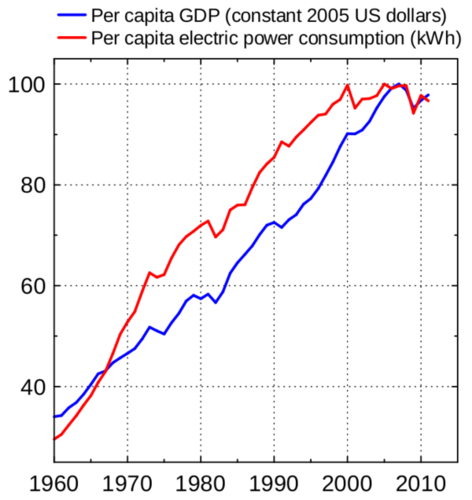 Energy consumption needed to produce GDP has reduced and since 2010 seems to have de coupled (a less significant factor). From americanthinker.com