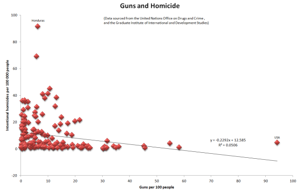 More guns per capital generally mean less murder.