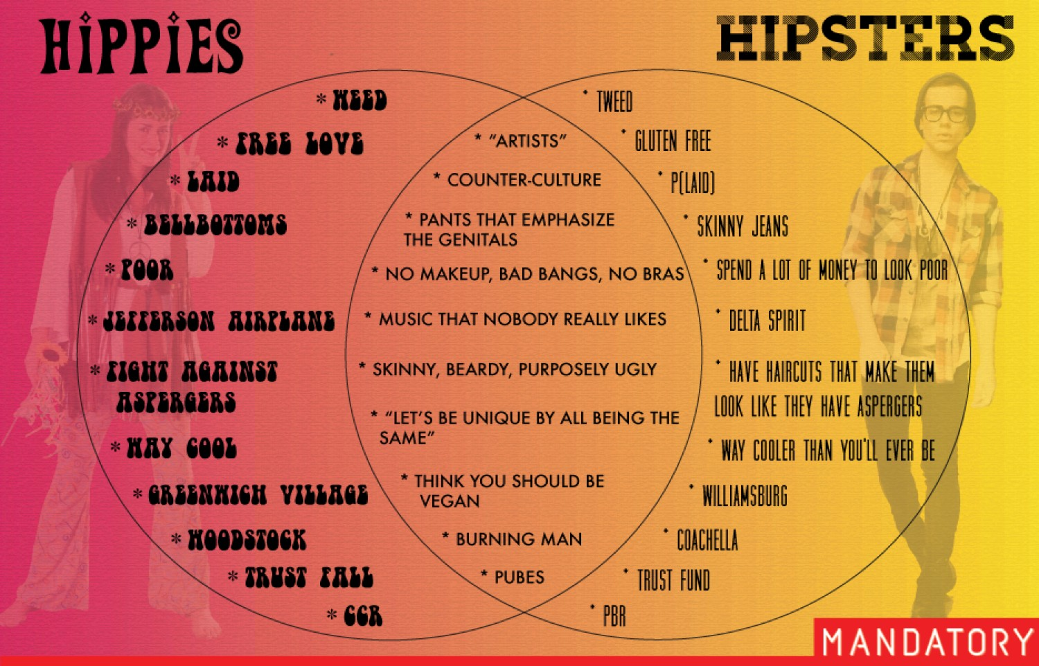 History occupymelbourne hippies vs hipsters a venn diagram5197e0e8c1605w1500g pooptronica