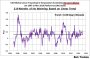 New UAH Lower Troposphere Temperature Data Show No Global Warming for More Than 18 Years