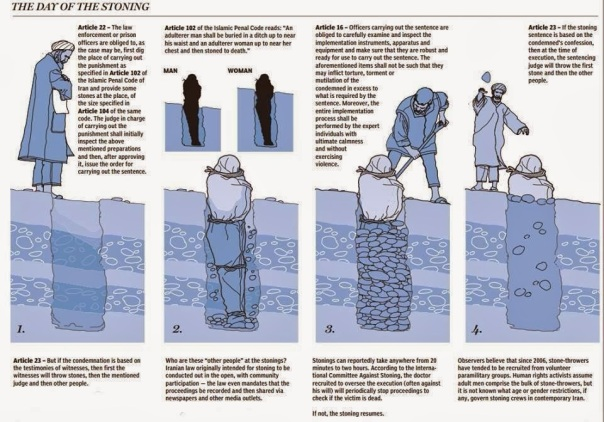 Islam-StoningProcedure