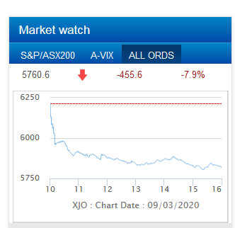 ASX down 7point9 pc