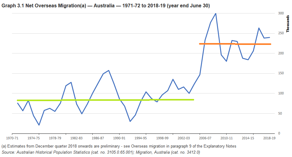 Net Migration AU 1970 2019 ABS